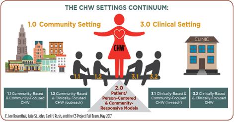 Academia de trabajadores de salud comunitaria